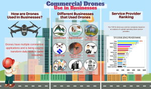 Commercial Drones Use in Businesses